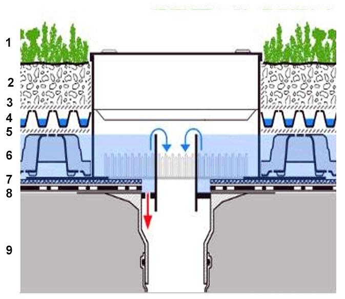 Система управления ливневыми водами